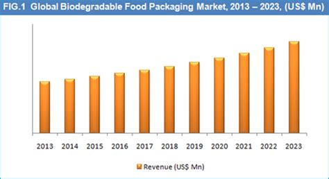 Research on food packaging