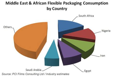 Food Packaging; Roles, Materials, and Environmental